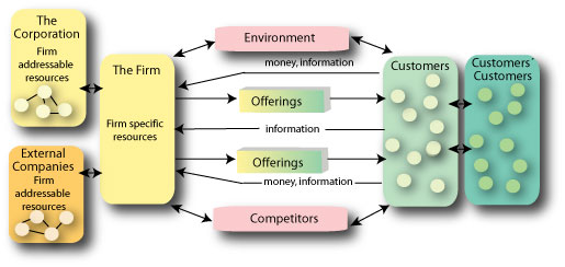Value Creating Systems, from Synocus