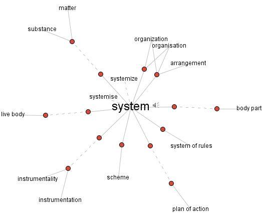 20071113_VisualThesaurus_system.jpg