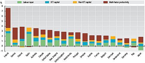 2007_OECD_ScienceTechnologyIndustryScoreboard_OECD.jpg