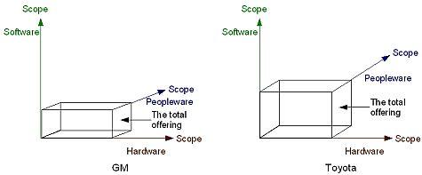 2000_Ramirez_Wallin_PrimeMovers_Figure3.3.jpg