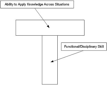 1995_Leonard_WellspringsOfKnowledge_Figure3.5.jpg