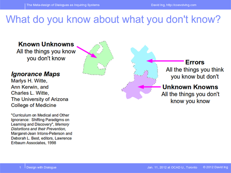 Unknown Knowns, Known Unknowns, Errors