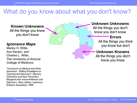 Unknown Unknowns