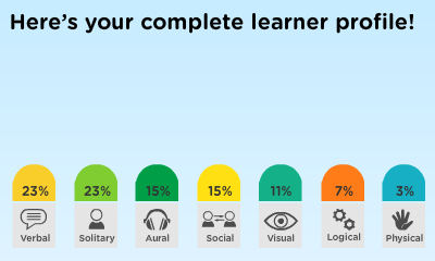thesis on learning style