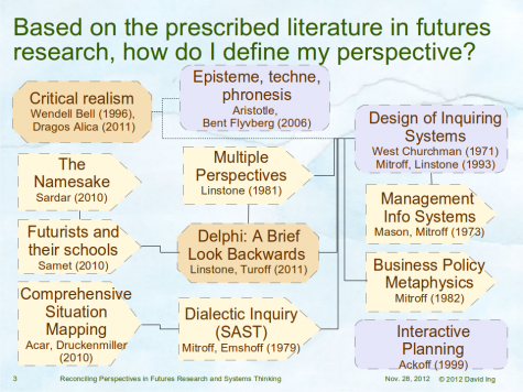 Based on the prescribed literature in futures research, how do I define my perspective?