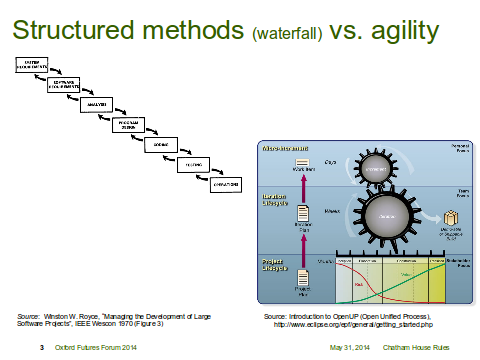 Structured Methods Vs. Agility