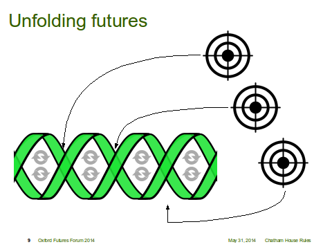 Unfolding Futures