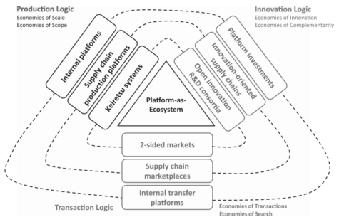 Platform-as-Ecosystem in the center of Production Logic, Innovation Logic
