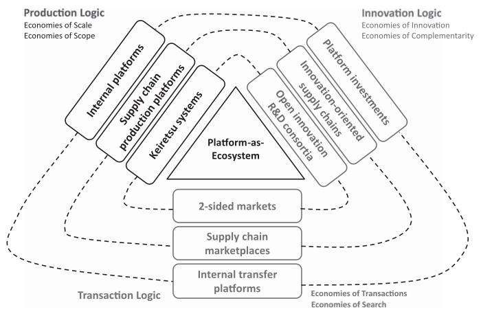 Platforms, an emerging appreciation – Coevolving Innovations