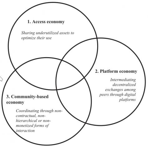 1. Access economy; 2. Platform economy; 3. Community-based economy
