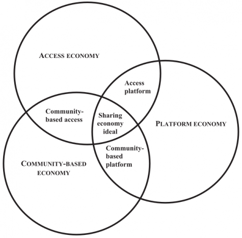 Access platform; Community-based platform; Community-based access