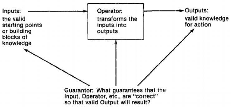 Inputs, Operator, Outputs, Guarantor