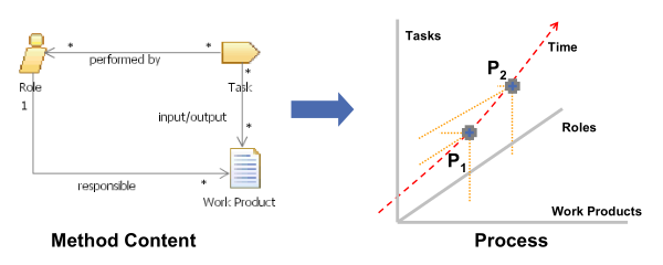 Method Content, Process