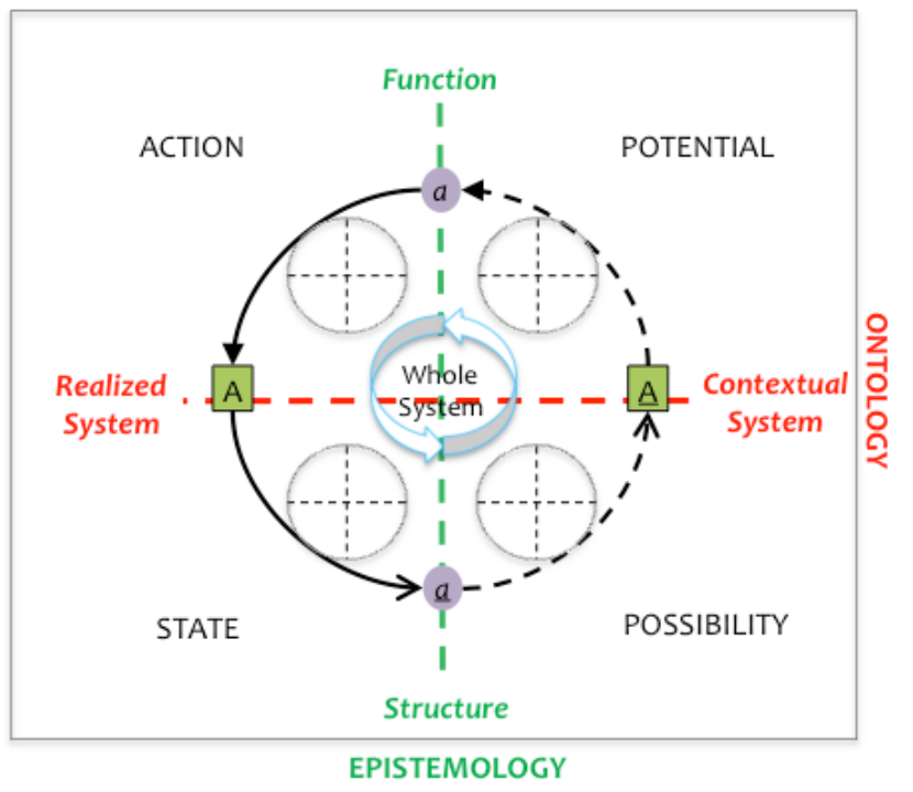 A Relational Framework for Sustainability Science