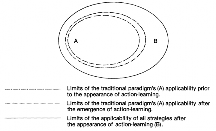 Fig. 4. The applicability of the traditional and action learning paradigms before and after the emergence of the latter