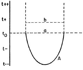 Emery (1967) Figure 3