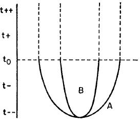 Emery (1967) Figure 4