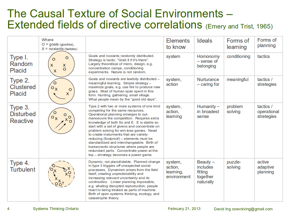 The Causal Texture of Social Environments