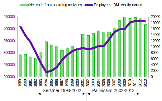 Employees and cash