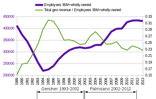 Employees and revenue per