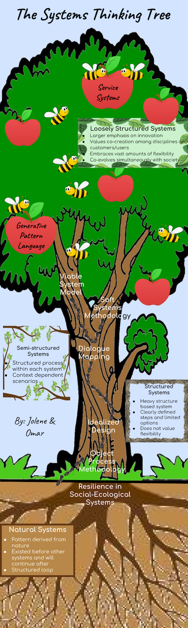 The Systems Thinking Tree, Jolene Hurtubise and Omar Khattab